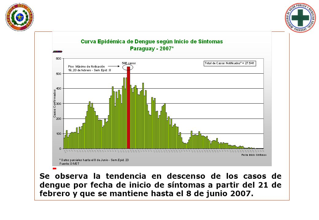 Se observa la tendencia en descenso de los casos de dengue por fecha de inicio de síntomas a partir del 21 de febrero y que se mantiene hasta el 8 de junio 2007.