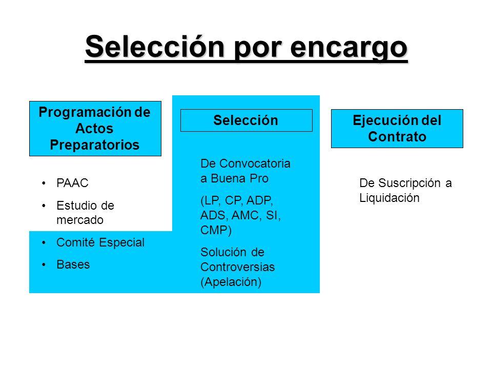 Programación de Actos Preparatorios Ejecución del Contrato