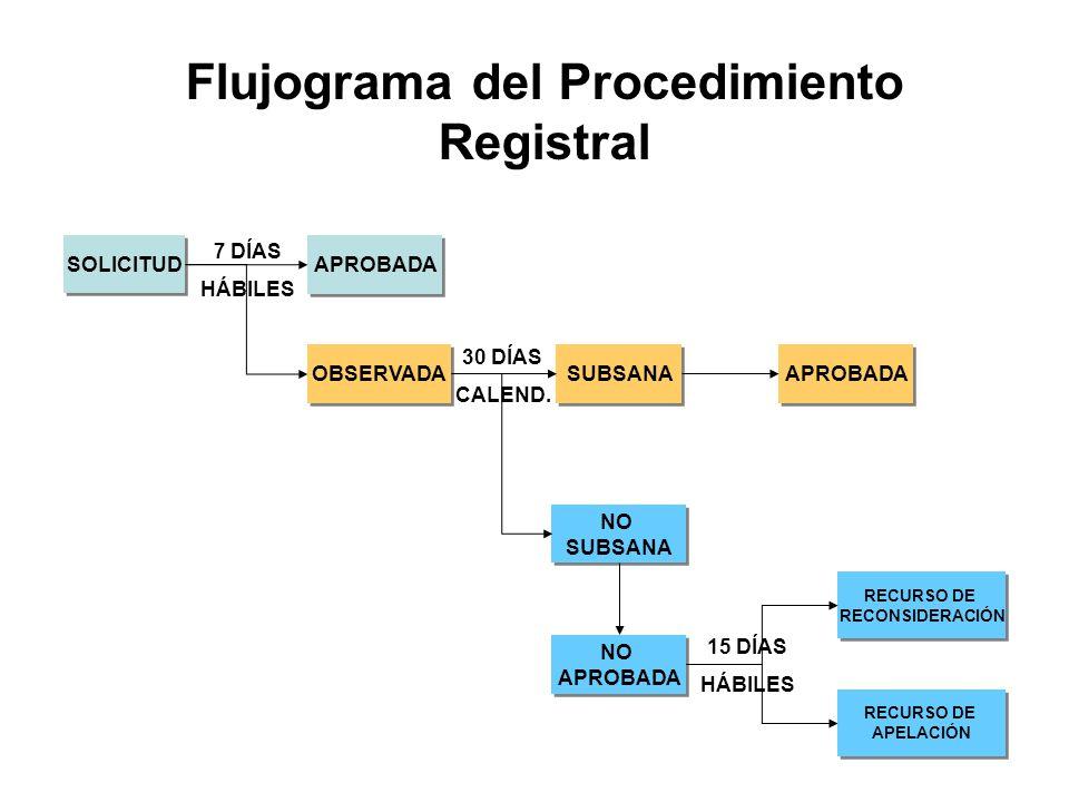 Flujograma del Procedimiento Registral
