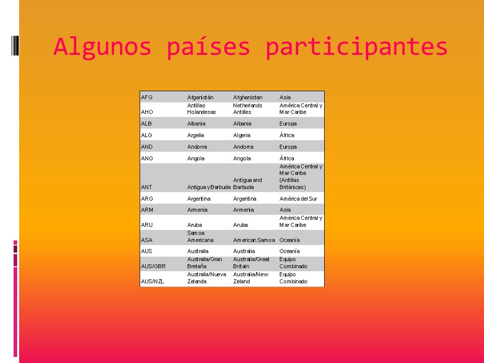 Algunos países participantes