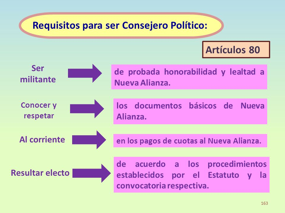 Requisitos para ser Consejero Político: