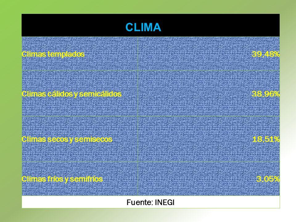 CLIMA Climas templados 39,48% Climas cálidos y semicálidos 38,96%
