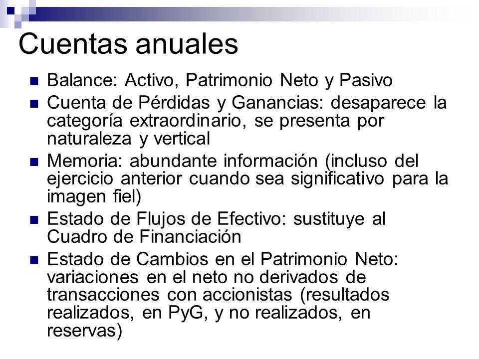 Cuentas anuales Balance: Activo, Patrimonio Neto y Pasivo