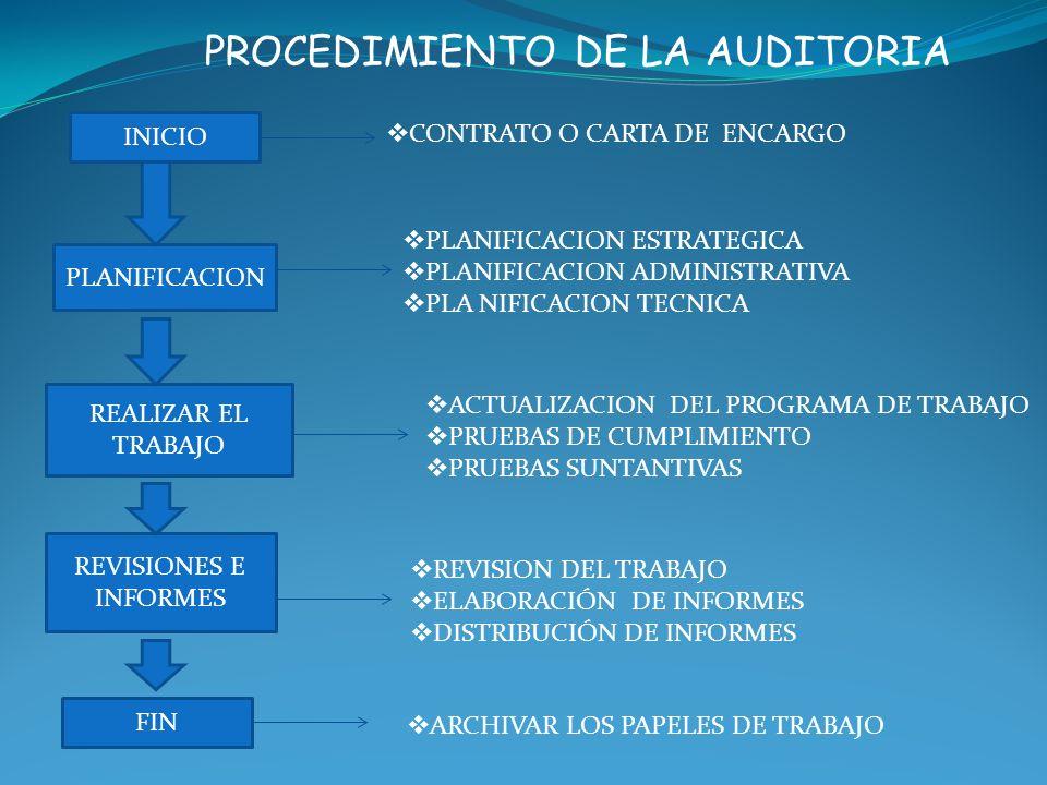 PROCEDIMIENTO DE LA AUDITORIA