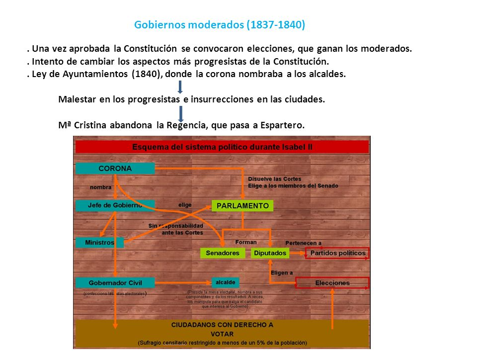 Gobiernos moderados (1837-1840)