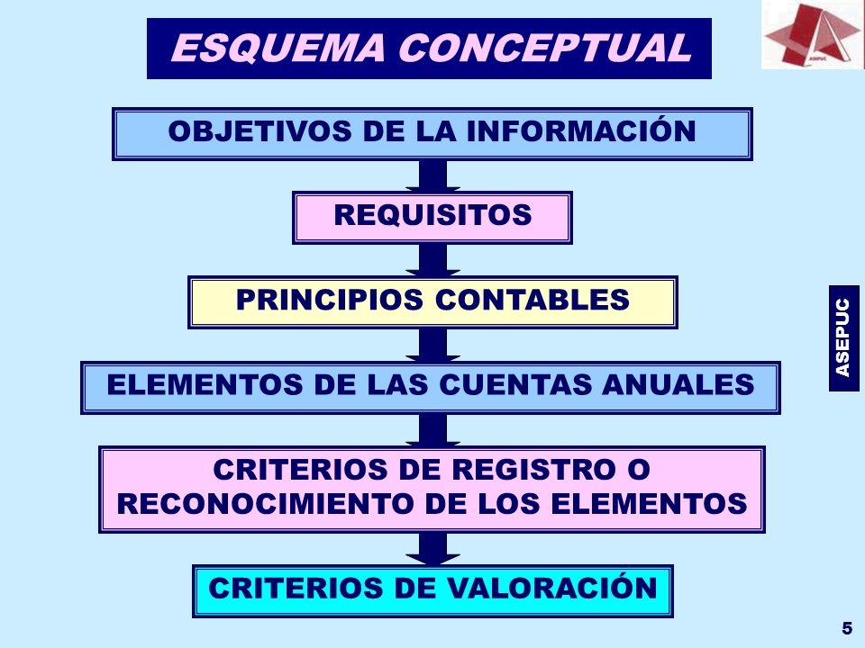 ESQUEMA CONCEPTUAL OBJETIVOS DE LA INFORMACIÓN REQUISITOS