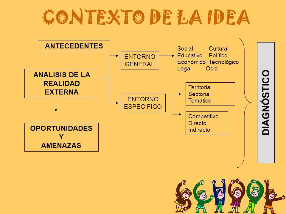 ANALISIS DE LA REALIDAD EXTERNA