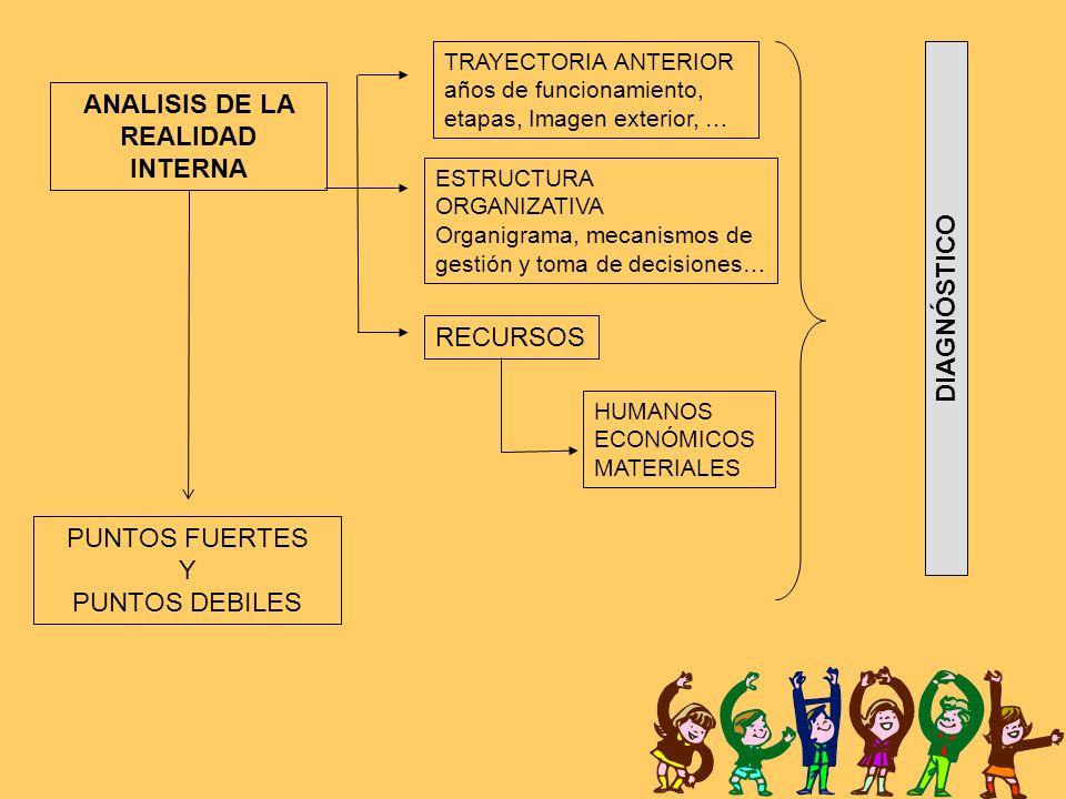 ANALISIS DE LA REALIDAD INTERNA