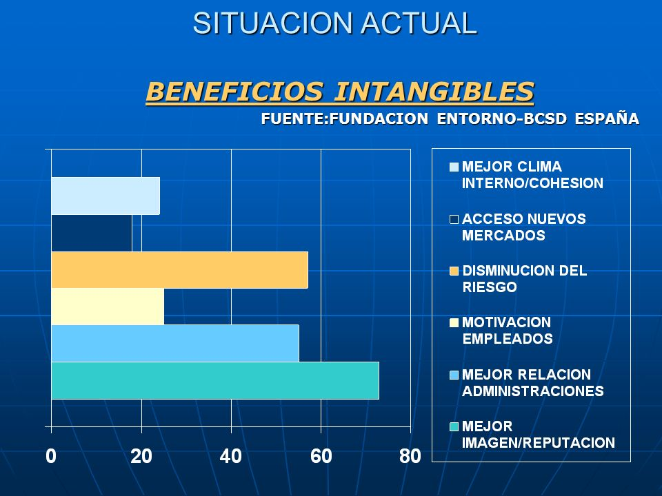 BENEFICIOS INTANGIBLES