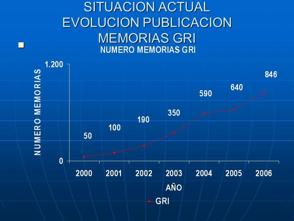 SITUACION ACTUAL EVOLUCION PUBLICACION MEMORIAS GRI