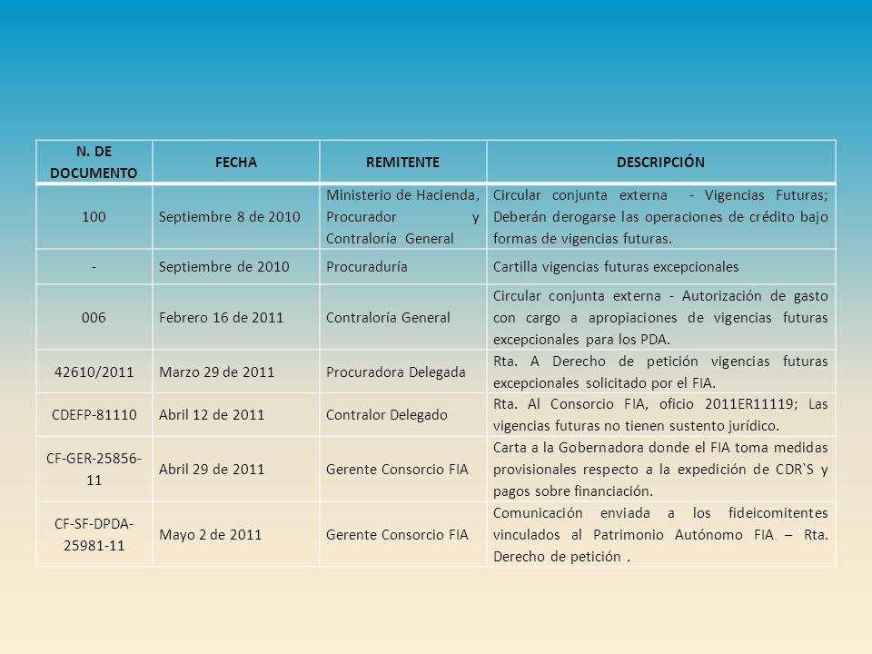 N. DE DOCUMENTO FECHA. REMITENTE. DESCRIPCIÓN. 100. Septiembre 8 de 2010. Ministerio de Hacienda, Procurador y Contraloría General.