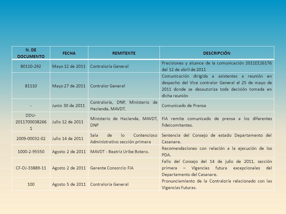 N. DE DOCUMENTO FECHA. REMITENTE. DESCRIPCIÓN. 80110-292. Mayo 12 de 2011. Contraloría General.