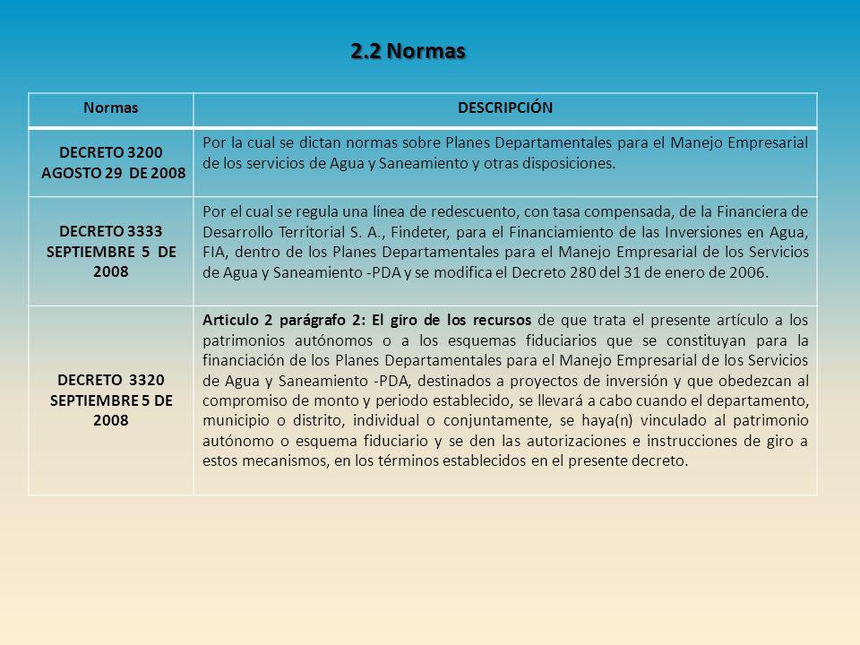 2.2 Normas Normas DESCRIPCIÓN DECRETO 3200 AGOSTO 29 DE 2008