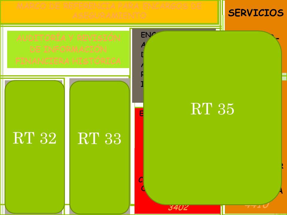 RT 35 RT 32 RT 33 SERVICIOS RELACIO- NADOS 4400