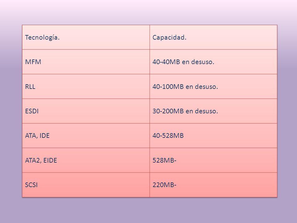 Tecnología. Capacidad. MFM. 40-40MB en desuso. RLL. 40-100MB en desuso. ESDI. 30-200MB en desuso.