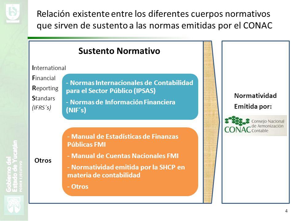 Relación existente entre los diferentes cuerpos normativos que sirven de sustento a las normas emitidas por el CONAC