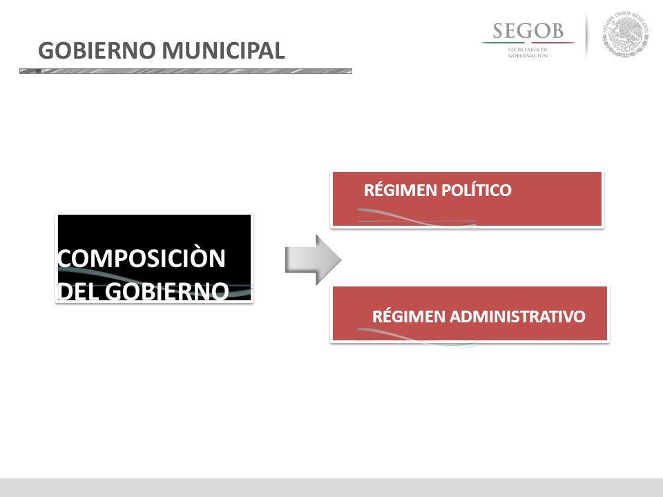 COMPOSICIÒN DEL GOBIERNO GOBIERNO MUNICIPAL RÉGIMEN POLÍTICO