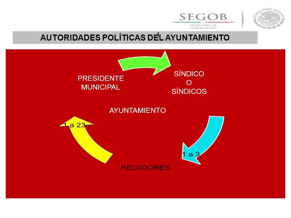 AUTORIDADES POLÍTICAS DEL AYUNTAMIENTO