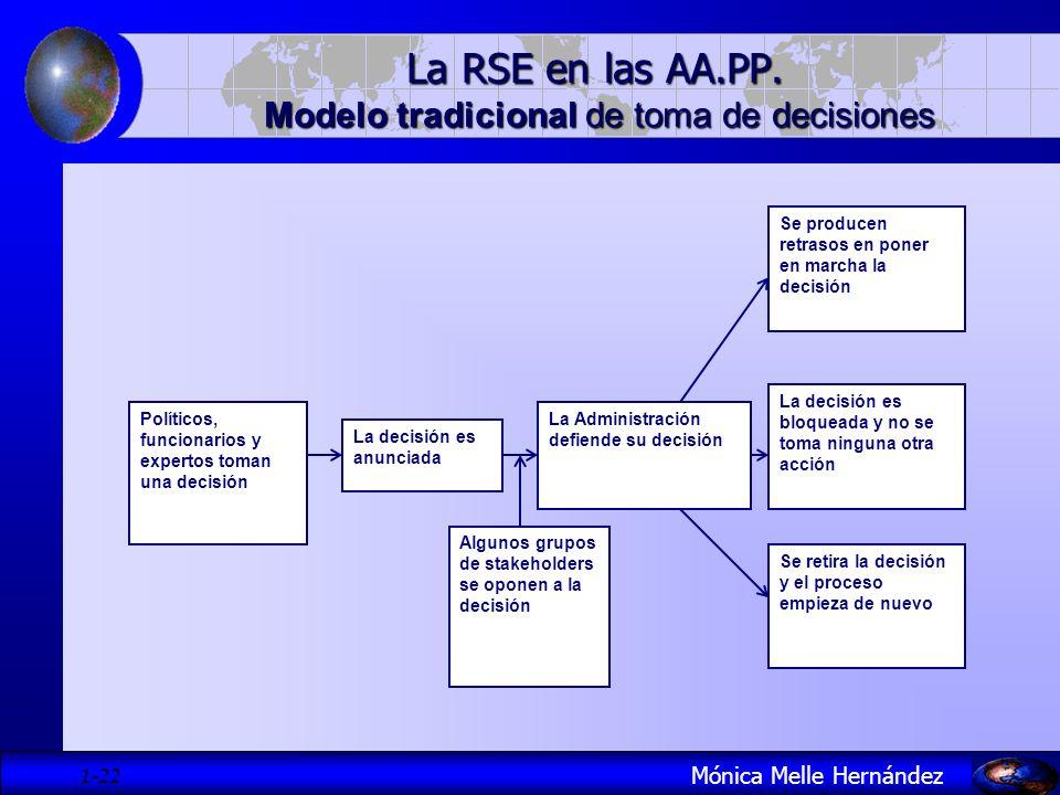 La RSE en las AA.PP. Modelo tradicional de toma de decisiones