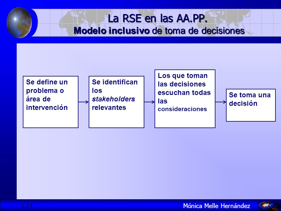 La RSE en las AA.PP. Modelo inclusivo de toma de decisiones