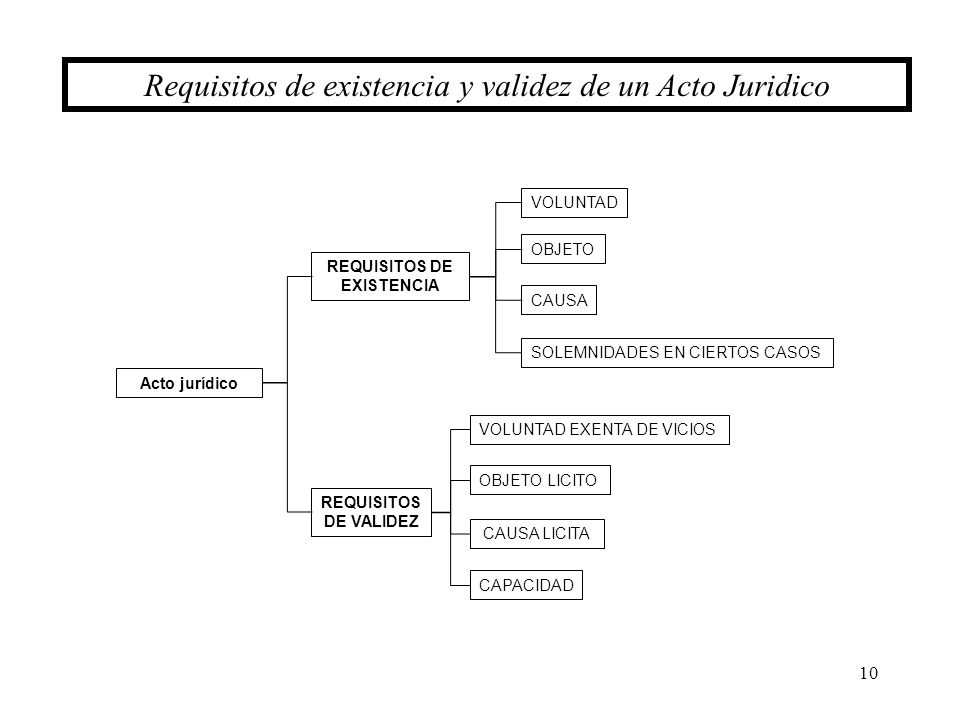REQUISITOS DE EXISTENCIA