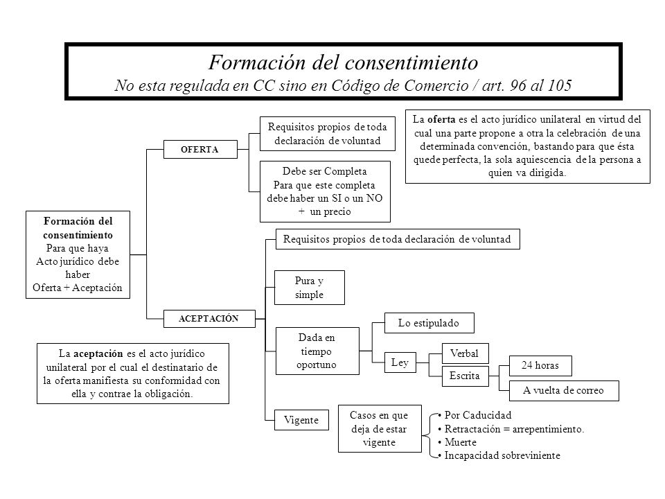 Formación del consentimiento