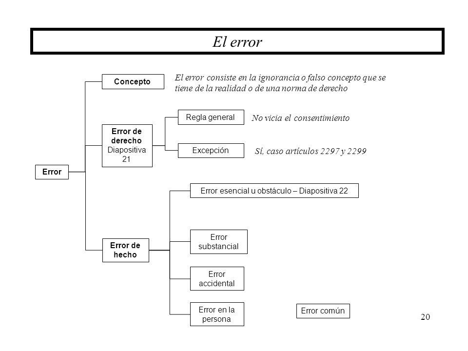 Error esencial u obstáculo – Diapositiva 22