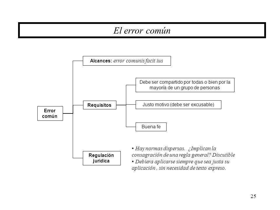 El error común Alcances: error comunis facit ius. Debe ser compartido por todas o bien por la mayoría de un grupo de personas.