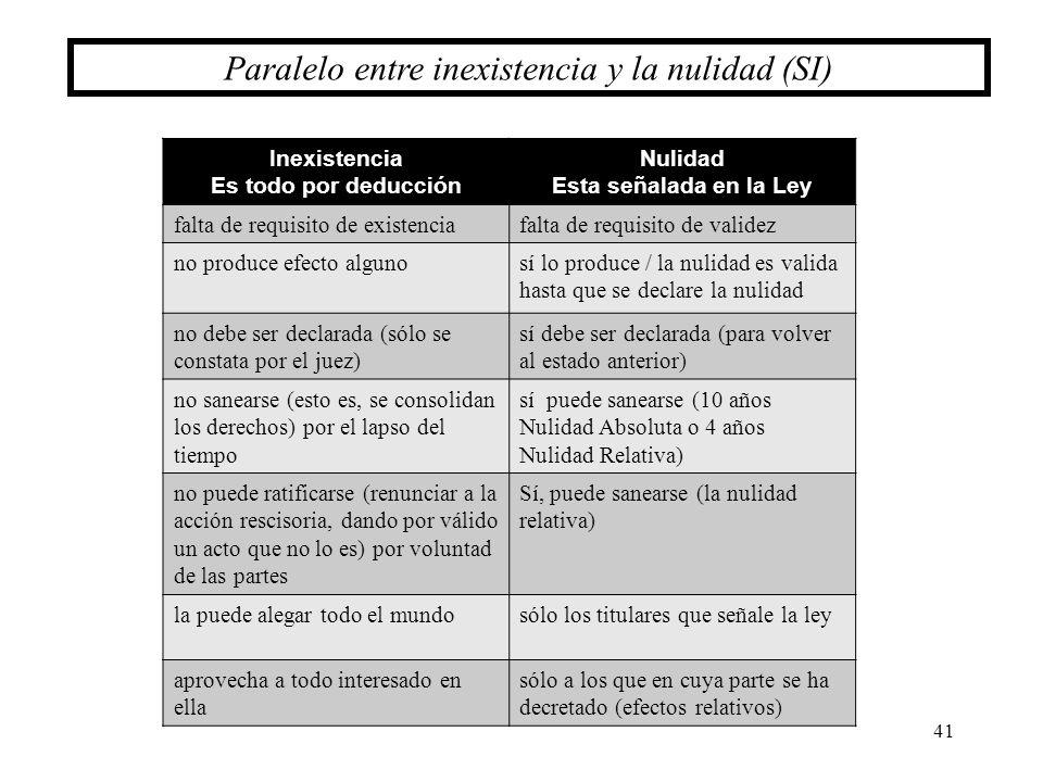 Paralelo entre inexistencia y la nulidad (SI)