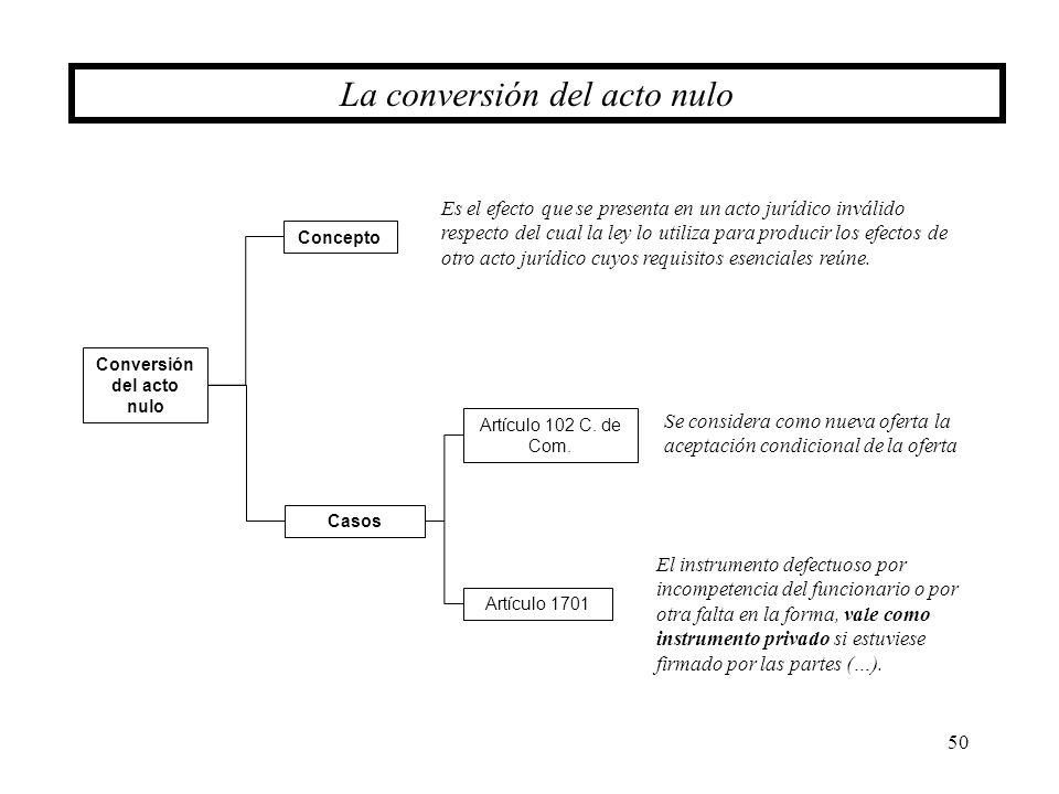 Conversión del acto nulo