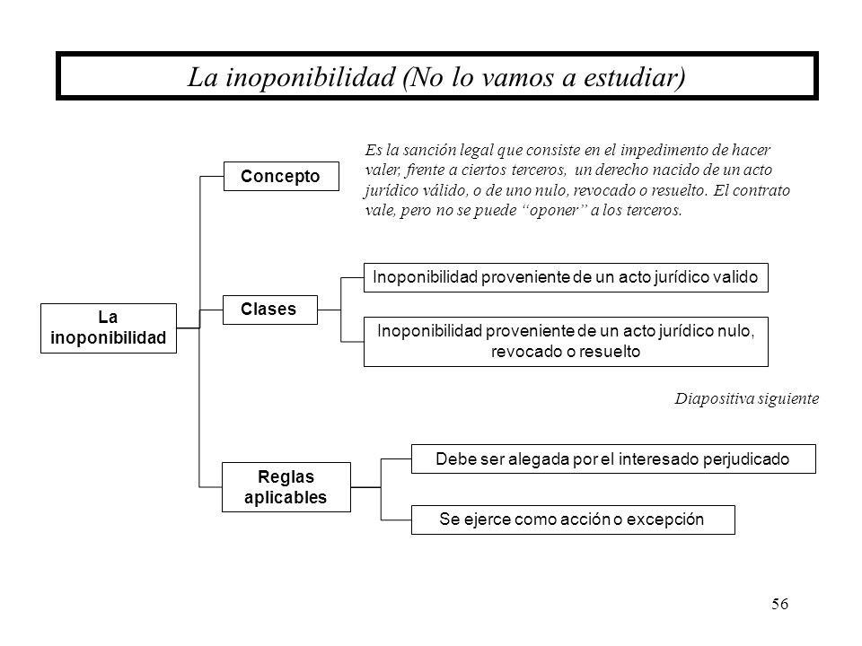 La inoponibilidad (No lo vamos a estudiar)