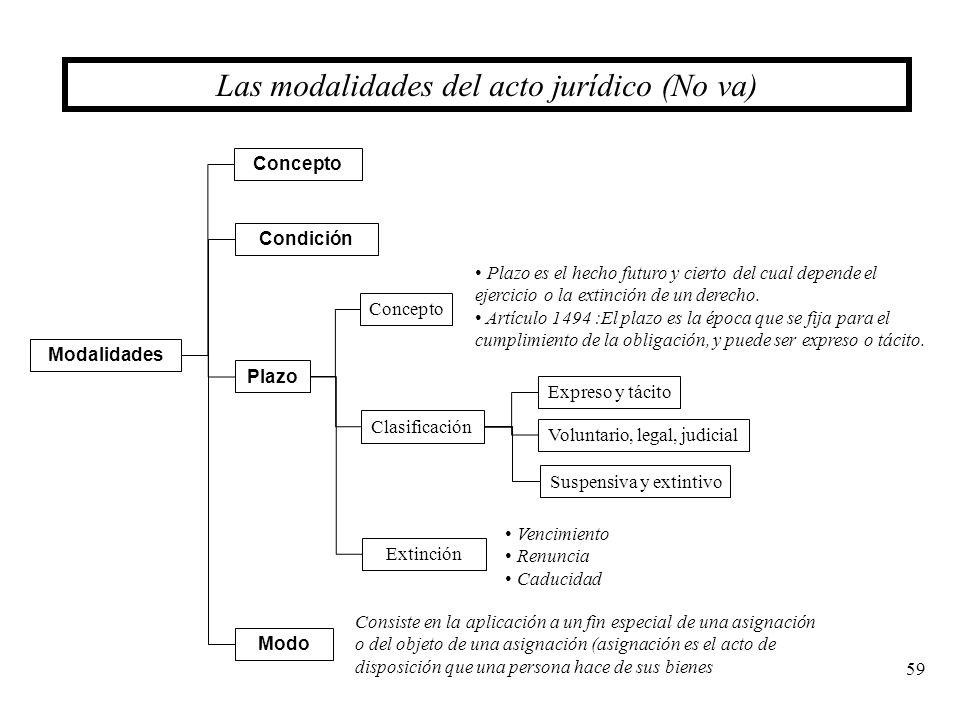 Las modalidades del acto jurídico (No va)