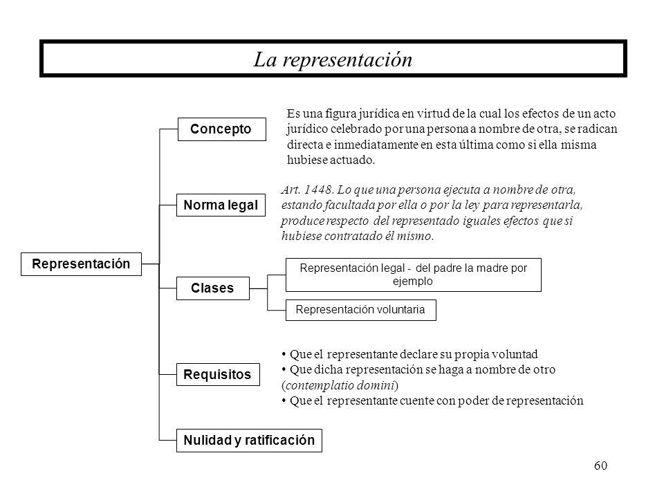 Nulidad y ratificación