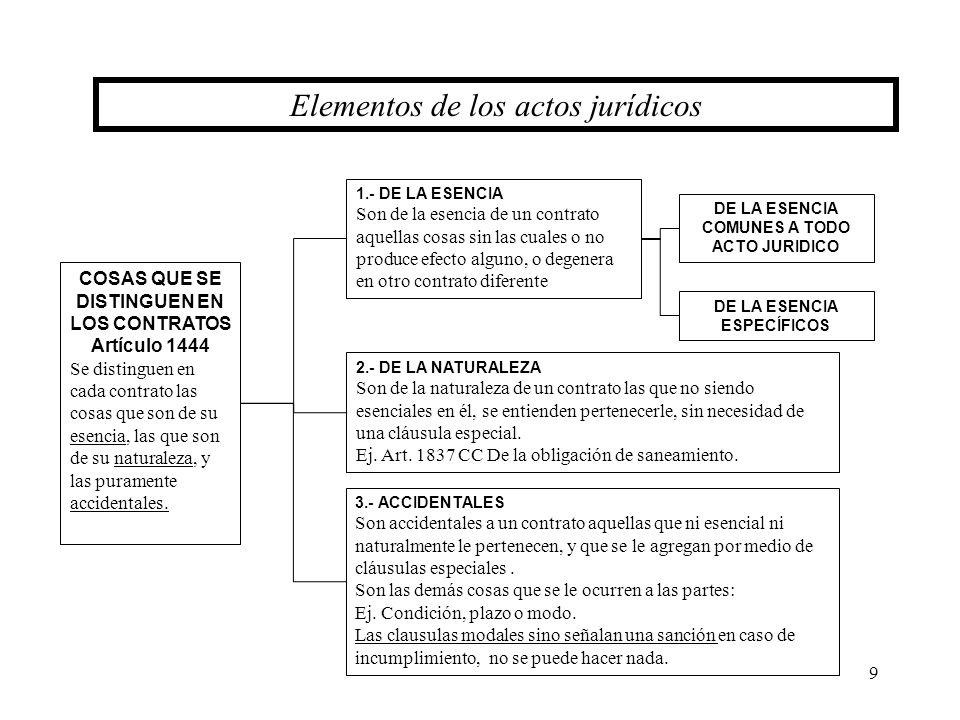 DE LA ESENCIA COMUNES A TODO ACTO JURIDICO DE LA ESENCIA ESPECÍFICOS