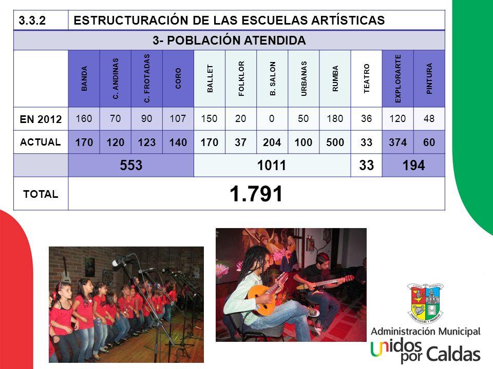 1.791 553 1011 194 3.3.2 ESTRUCTURACIÓN DE LAS ESCUELAS ARTÍSTICAS