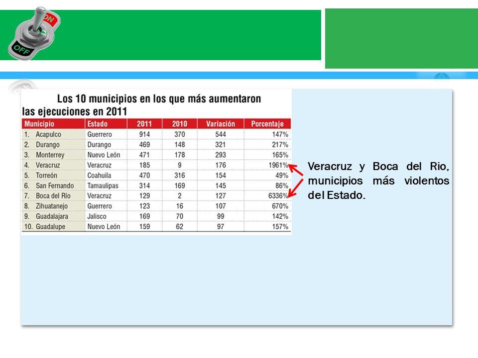 Veracruz y Boca del Rio, municipios más violentos del Estado.
