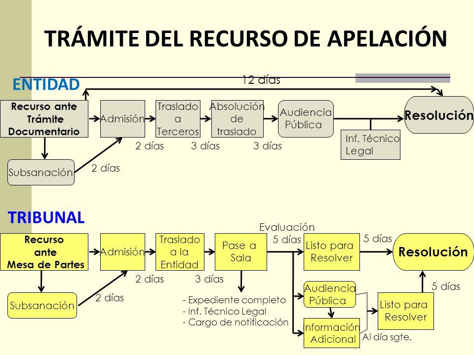 TRÁMITE DEL RECURSO DE APELACIÓN