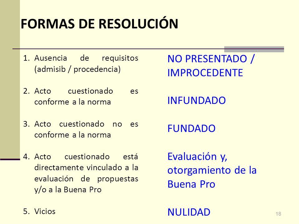 FORMAS DE RESOLUCIÓN NO PRESENTADO / IMPROCEDENTE INFUNDADO FUNDADO