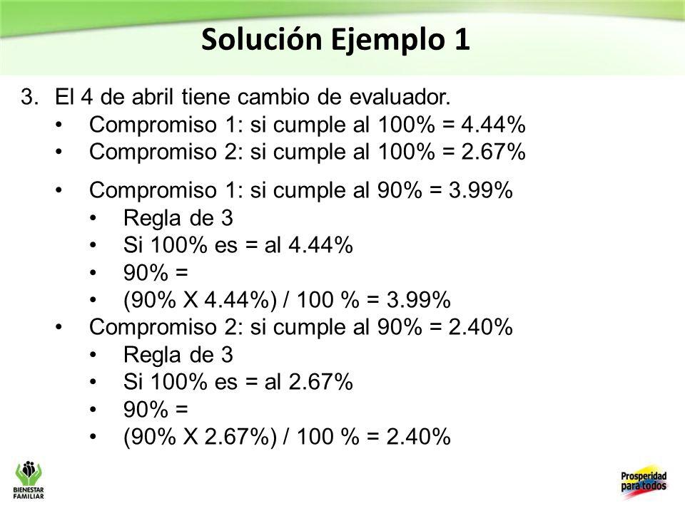 Solución Ejemplo 1 El 4 de abril tiene cambio de evaluador.