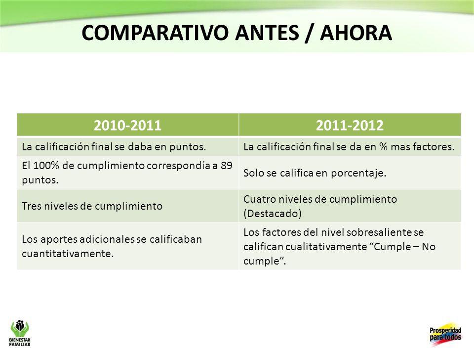 COMPARATIVO ANTES / AHORA