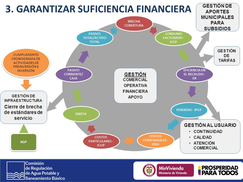 3. GARANTIZAR SUFICIENCIA FINANCIERA