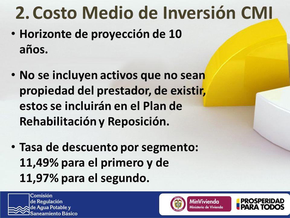 Costo Medio de Inversión CMI