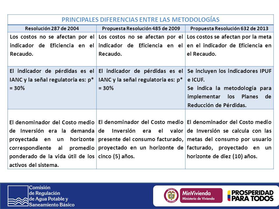 PRINCIPALES DIFERENCIAS ENTRE LAS METODOLOGÍAS
