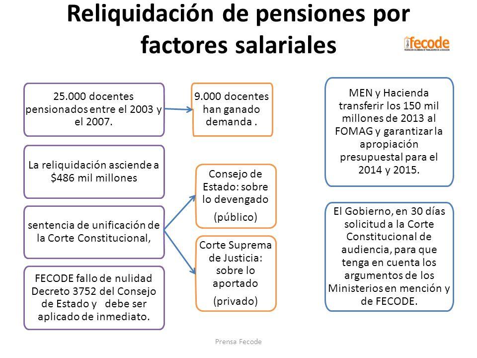 Reliquidación de pensiones por factores salariales