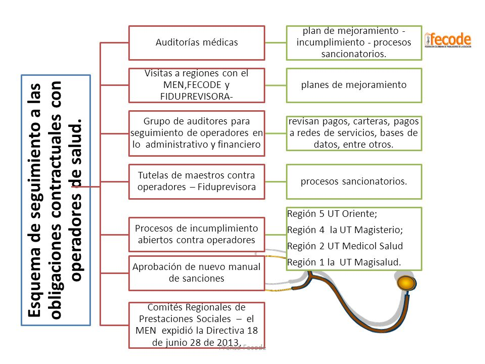 Auditorías médicas plan de mejoramiento -incumplimiento - procesos sancionatorios. Visitas a regiones con el MEN,FECODE y FIDUPREVISORA-
