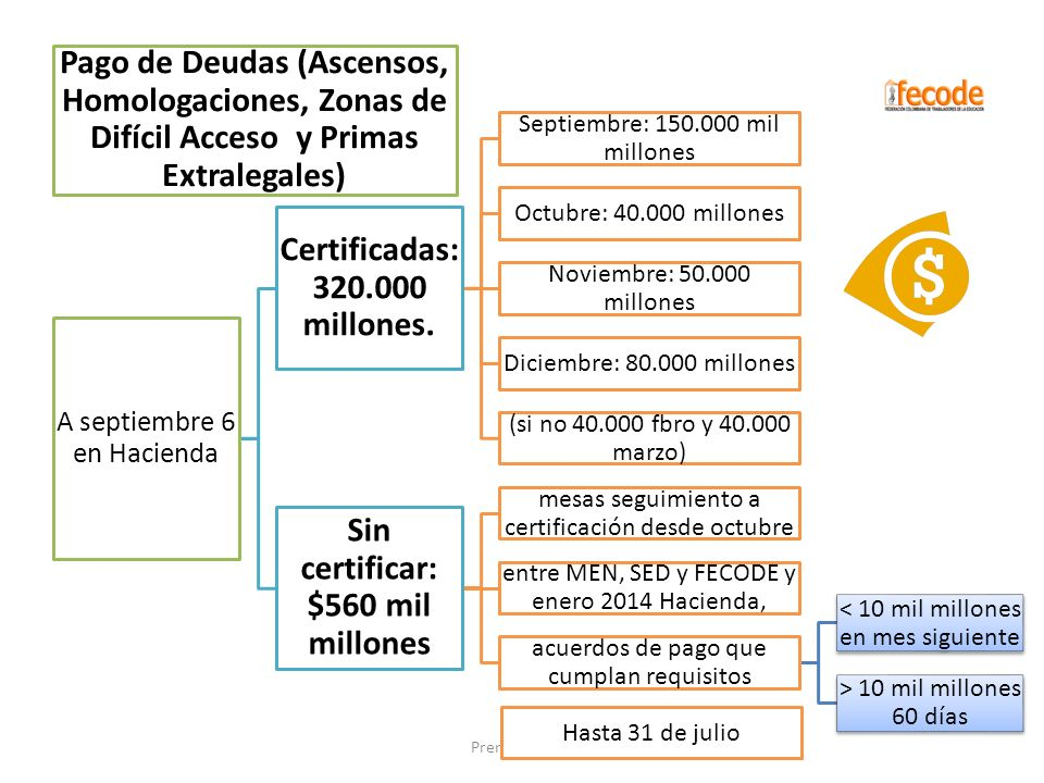 Certificadas: 320.000 millones. Sin certificar: $560 mil millones