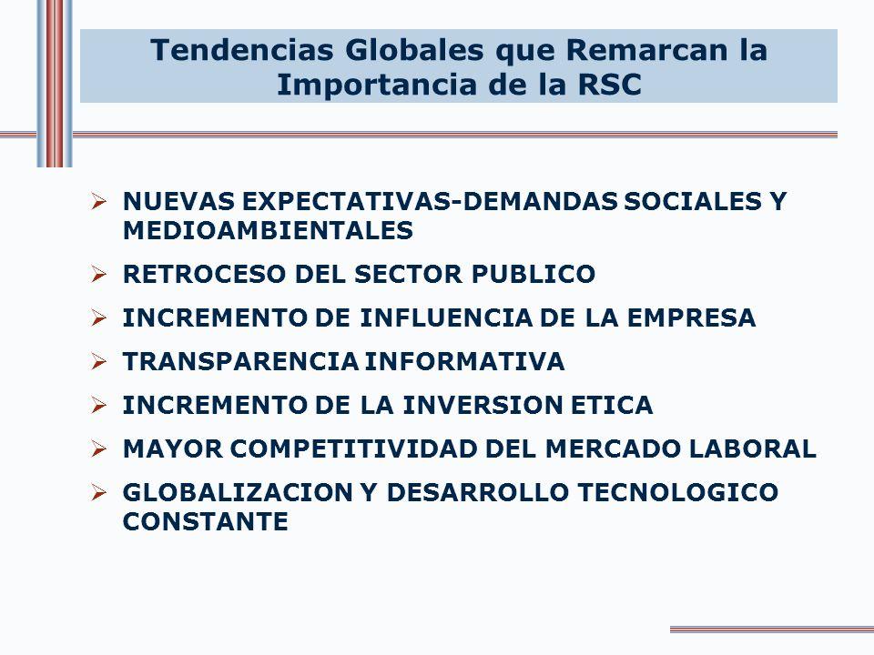 Tendencias Globales que Remarcan la Importancia de la RSC