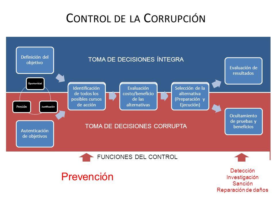 Control de la Corrupción
