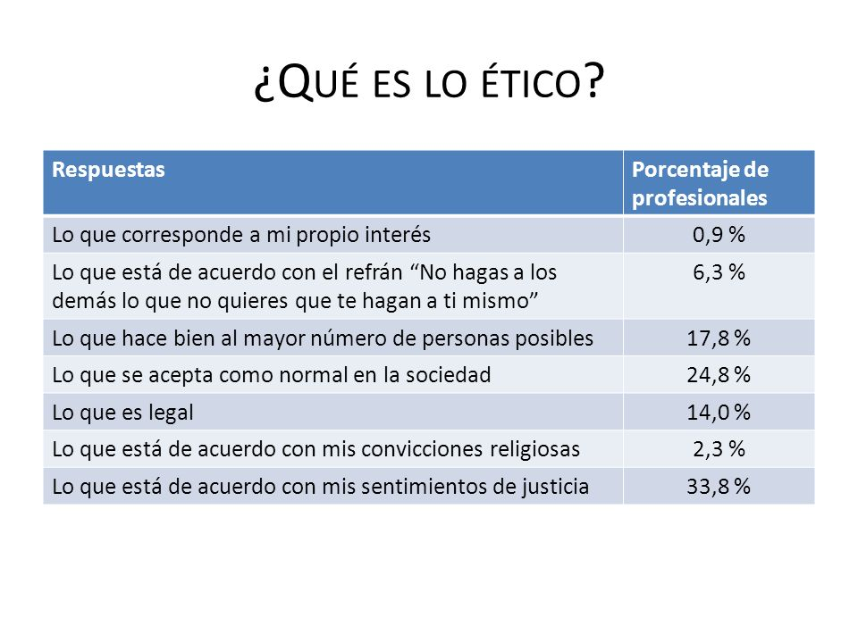 ¿Qué es lo ético Respuestas Porcentaje de profesionales
