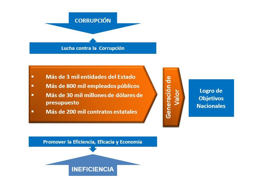 Generación de Valor CORRUPCIÓN Más de 3 mil entidades del Estado